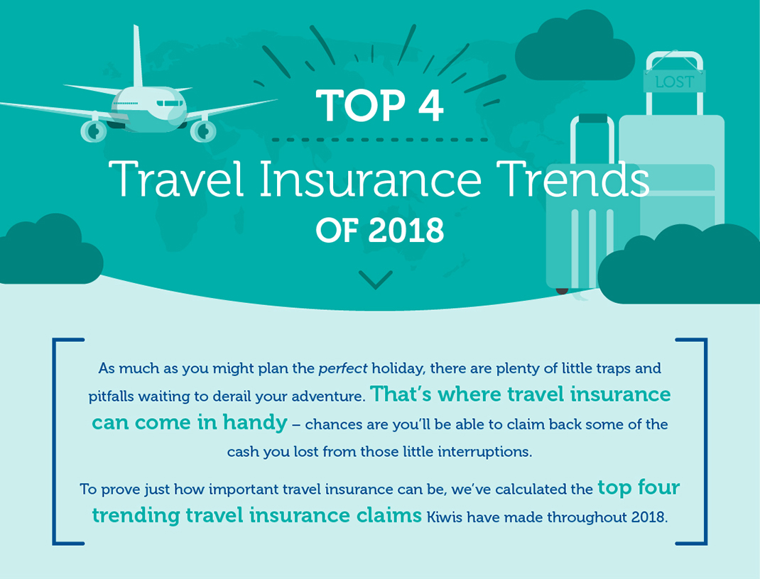 Travel Insurance Claims Trends for 2018